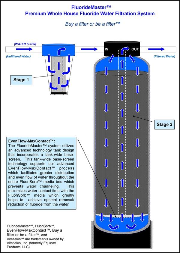 vitasalus filtration stages