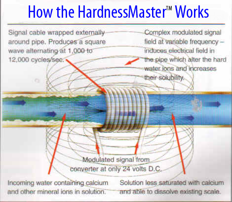 How the HardnessMaster works