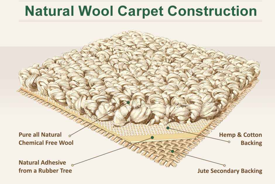 Natural Wool Carpet Construction