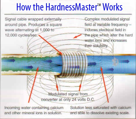 Hardnessmaster Electronic Water Conditioner